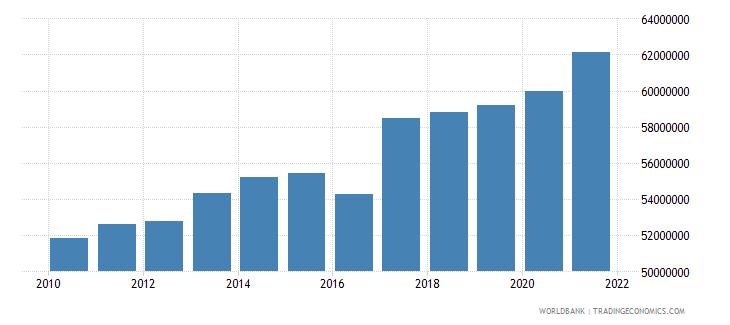bangladesh cereal production metric tons wb data