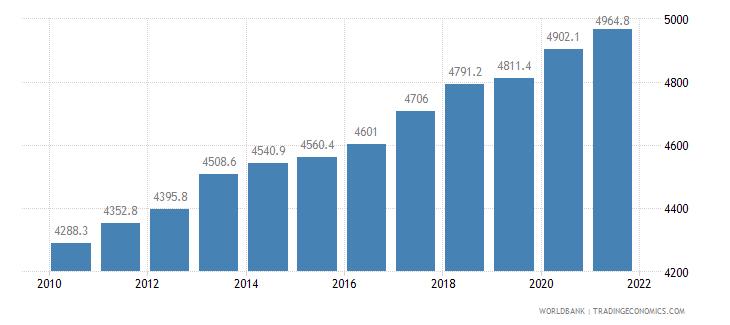 bangladesh cereal yield kg per hectare wb data