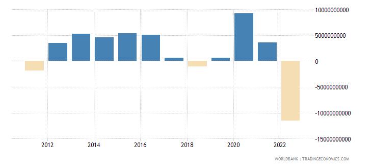 bangladesh changes in net reserves bop us dollar wb data