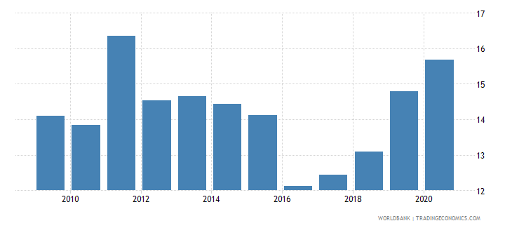 bangladesh claims on central government etc percent gdp wb data