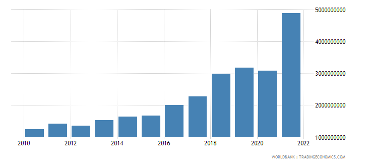 bangladesh commercial service exports us dollar wb data