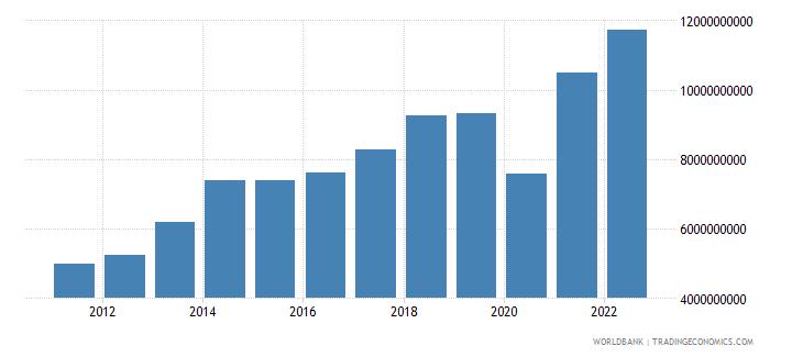 bangladesh commercial service imports us dollar wb data