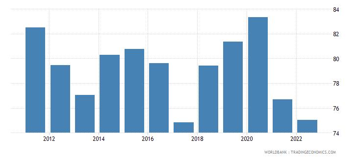 bangladesh communications computer etc percent of service exports bop wb data