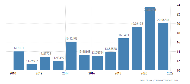 bangladesh communications computer etc percent of service imports bop wb data