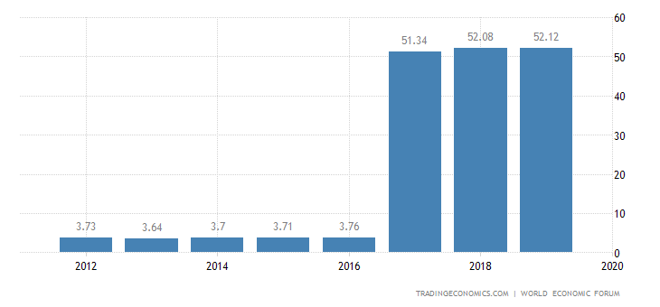 Bangladesh Competitiveness Index