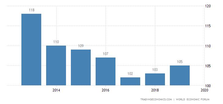 Bangladesh Competitiveness Rank
