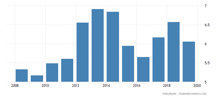 bangladesh consolidated foreign claims of bis reporting banks to gdp percent wb data
