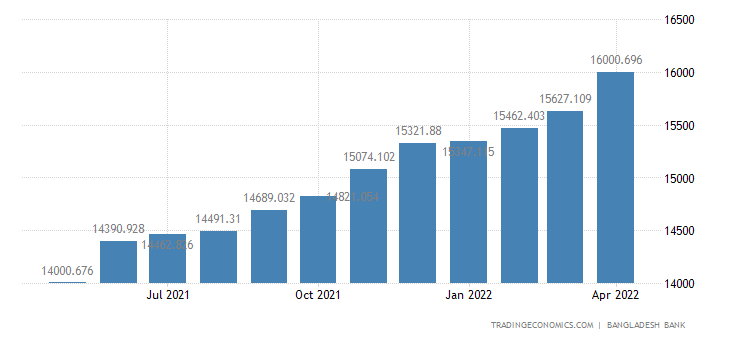Bangladesh Consumer Credit