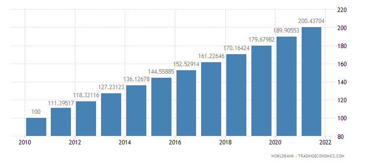bangladesh consumer price index 2005  100 wb data