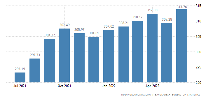 Bangladesh Consumer Price Index (CPI)