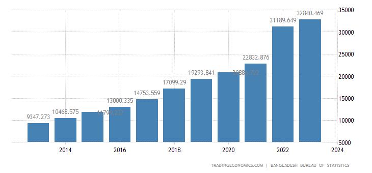 Bangladesh Consumer Spending