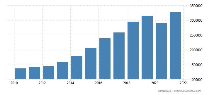 bangladesh container port traffic teu 20 foot equivalent units wb data