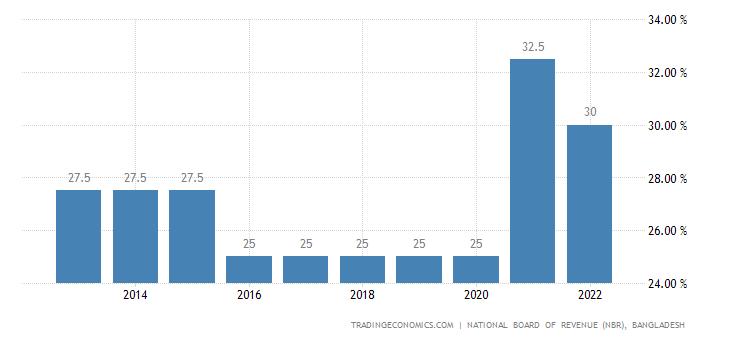 Bangladesh Corporate Tax Rate | 2019 | Data | Chart
