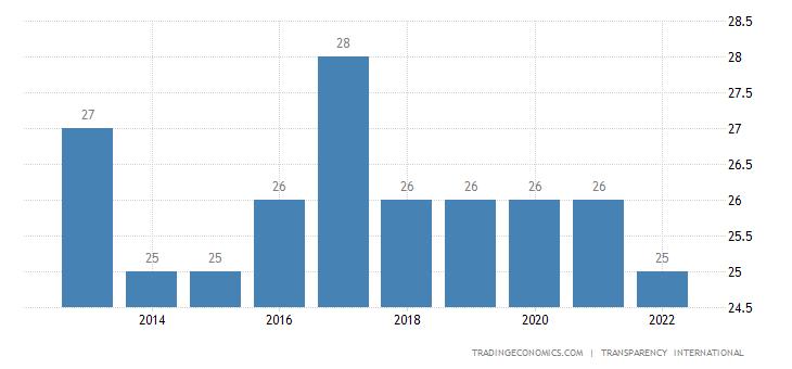 Bangladesh Corruption Index
