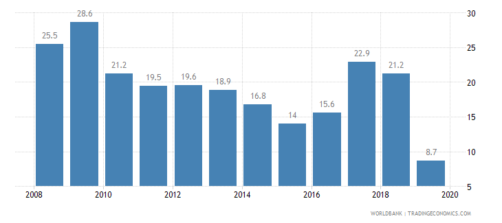 bangladesh cost of business start up procedures percent of gni per capita wb data