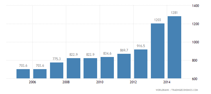 bangladesh cost to export us dollar per container wb data