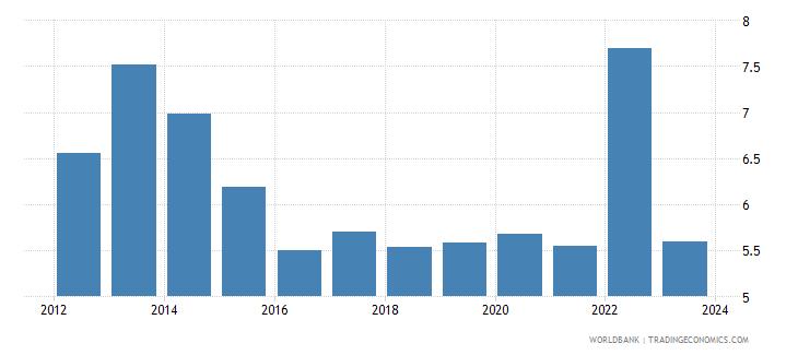 bangladesh cpi price percent y o y not seas adj  wb data