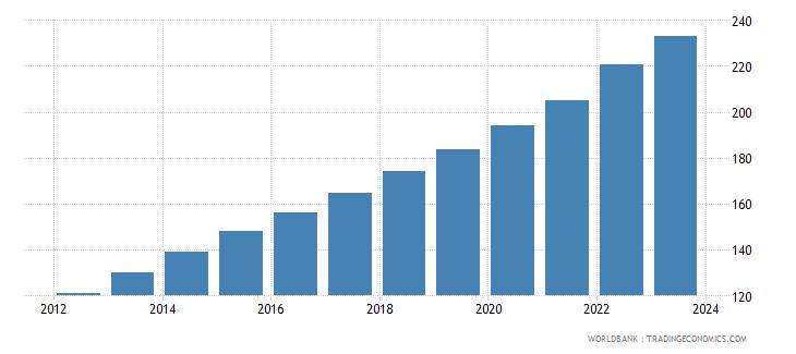 bangladesh cpi price seas adj  wb data