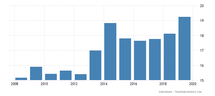bangladesh credit to government and state owned enterprises to gdp percent wb data
