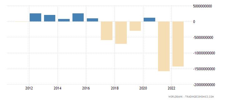 bangladesh current account balance bop us dollar wb data