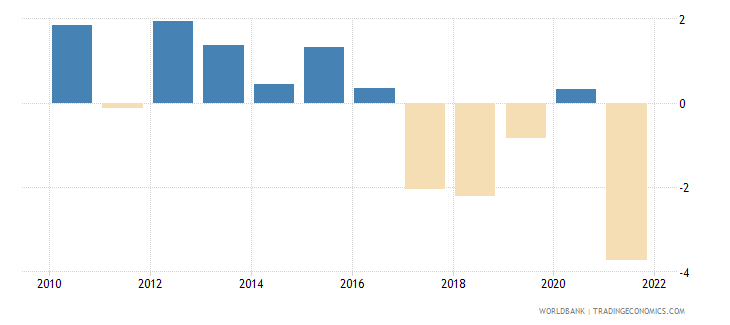 bangladesh current account balance percent of gdp wb data