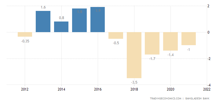 Bangladesh Current Account to GDP