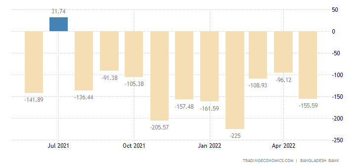 Bangladesh Current Account