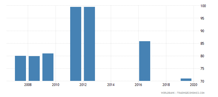 bangladesh current expenditure as percent of total expenditure in public institutions percent wb data