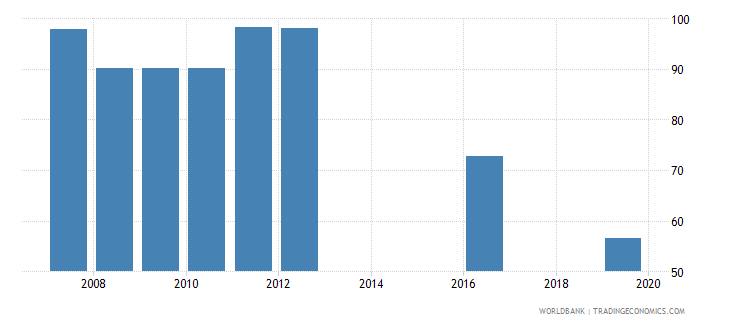 bangladesh current expenditure as percent of total expenditure in secondary public institutions percent wb data