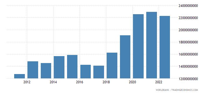bangladesh current transfers receipts bop us dollar wb data