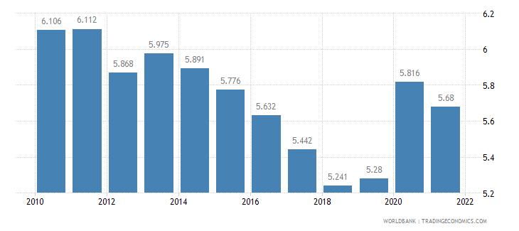 bangladesh death rate crude per 1 000 people wb data