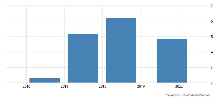 bangladesh debit card percent age 15 wb data