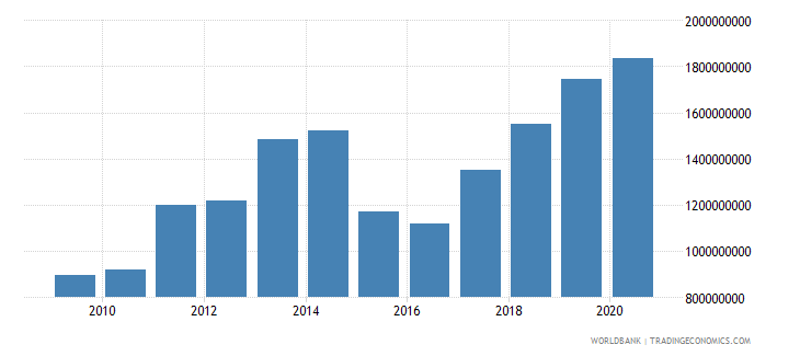 bangladesh debt service on external debt public and publicly guaranteed ppg tds us dollar wb data