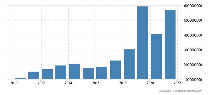 bangladesh debt service on external debt total tds us dollar wb data
