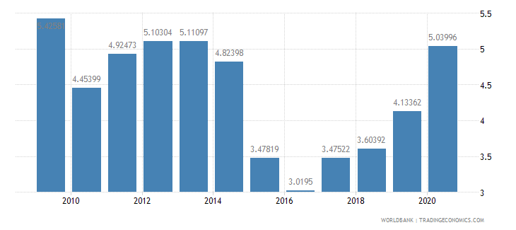 bangladesh debt service ppg and imf only percent of exports excluding workers remittances wb data