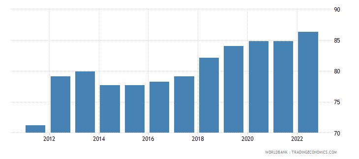 bangladesh dec alternative conversion factor lcu per us dollar wb data