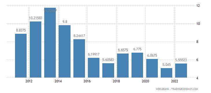 bangladesh deposit interest rate percent wb data