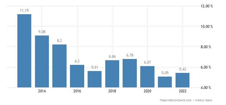 Deposit Interest Rate in Bangladesh