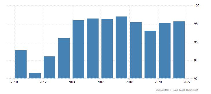 bangladesh deposit money bank assets to deposit money bank assets and central bank assets percent wb data