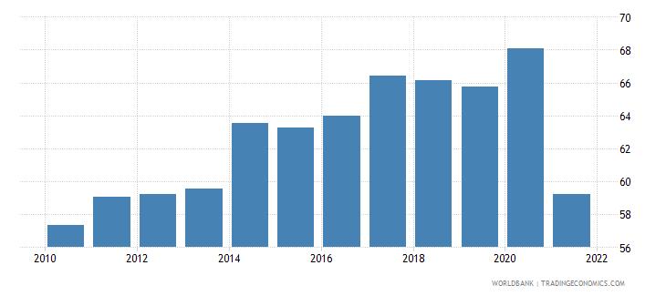 bangladesh deposit money banks assets to gdp percent wb data