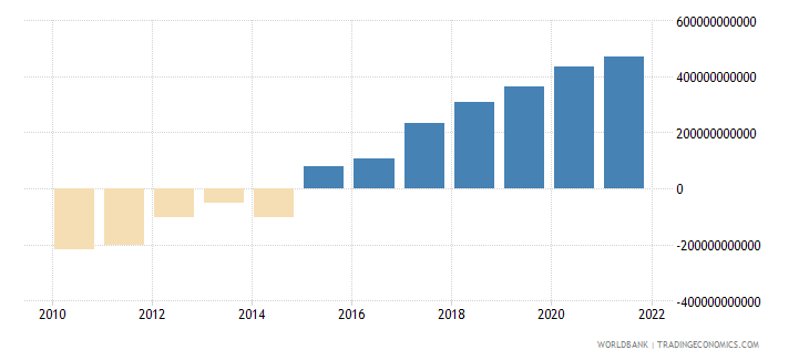 bangladesh discrepancy in expenditure estimate of gdp constant lcu wb data