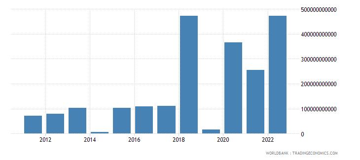 bangladesh discrepancy in expenditure estimate of gdp current lcu wb data