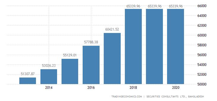 Bangladesh Disposable Personal Income