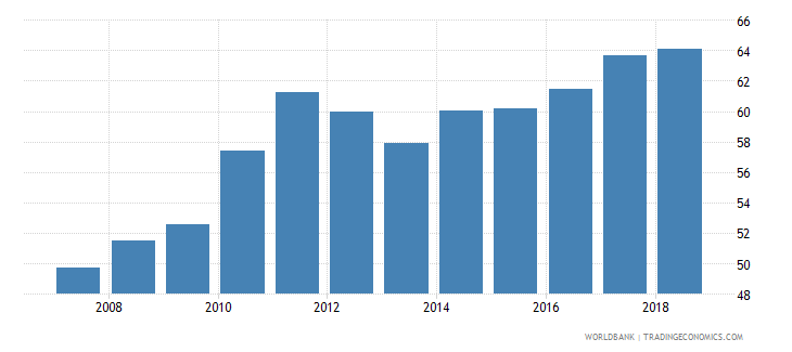 bangladesh domestic credit provided by banking sector percent of gdp wb data