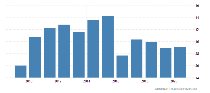 bangladesh domestic credit to private sector by banks percent of gdp wb data