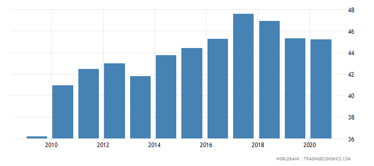 bangladesh domestic credit to private sector percent of gdp gfd wb data