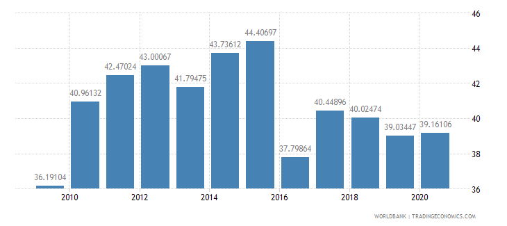 bangladesh domestic credit to private sector percent of gdp wb data