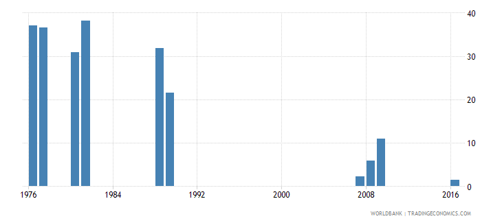 bangladesh drop out rate from grade 1 of primary education both sexes percent wb data