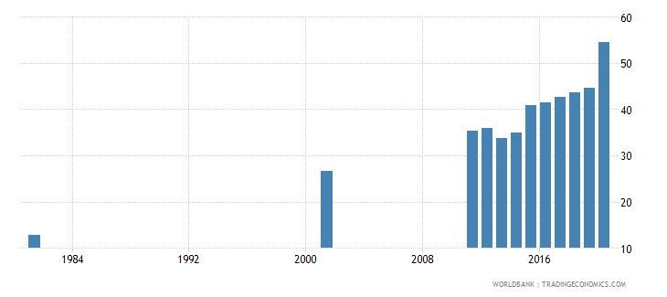 bangladesh educational attainment at least completed lower secondary population 25 total percent cumulative wb data