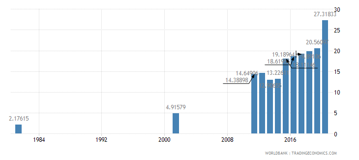 bangladesh educational attainment at least completed post secondary population 25 male percent cumulative wb data